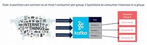 Apache Kafka Architecture  A Complete Guide