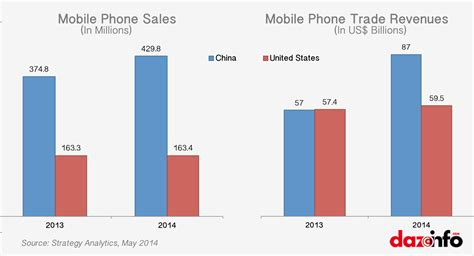 cell phone sales apple inc aapl anxious as china to leapfrog the u s in