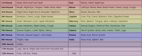 health astrology prediction medical astrology forecast