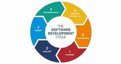 Steps Software Basic Sdlc