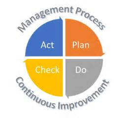 Lean Continuous Improvement Management