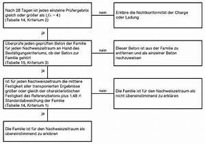 Beton Mischverhältnis Tabelle : umwelt online archivdatei din 1045 2 tragwerke aus ~ A.2002-acura-tl-radio.info Haus und Dekorationen