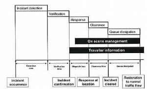 1  Incident Response Timeline  U2013 Or Simple Process Flow