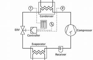 Scheme Of The Subcool Control Refrigeration Cycle  The