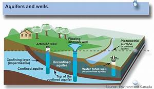 Aquifers and Groundwater, from USGS Water-Science School