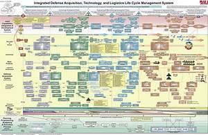 A Drug Against War  Integrated Defense Acquisition