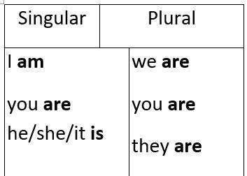 grammar worksheets present tense  worksheet