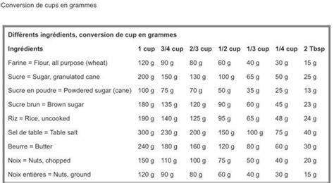 conversion en cuisine tableau de conversion gramme en litre