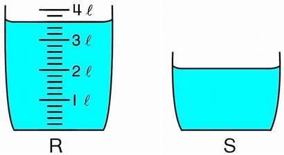 Volume Liquid Question Diagram Mm Rajah