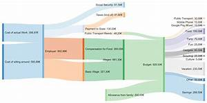 Sankey Diagramm Meines Einkommens Als Zivildiener  Oc