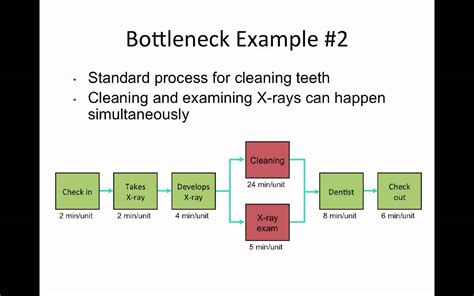 session  bottleneck process mapping youtube