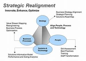 Strategic Business Alignment | Life Cycle Tech
