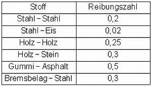 Stahl Berechnen : die gleitreibung ~ Themetempest.com Abrechnung