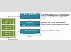 High Level Process Flow by Change Type University IT