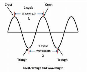 Wave Period: Definition & Formula - Video & Lesson ...