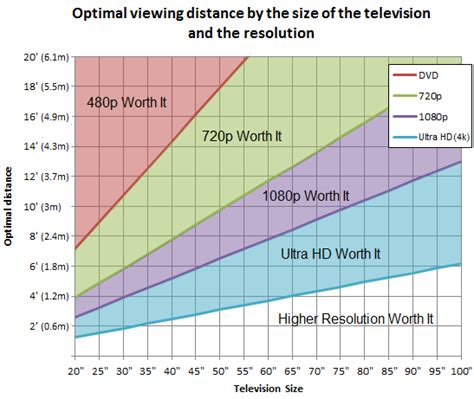 tv size to distance calculator and science