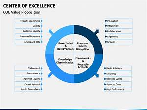 Center Of Excellence Powerpoint Template