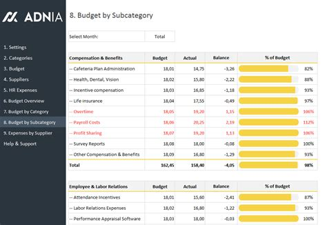 human resources budget expenses template adnia solutions