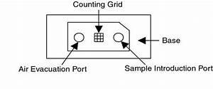 Cellometer Technical Data Sheet