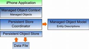 Working With Ios 6 Iphone Databases Using Core Data