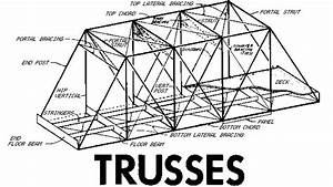 New york state covered bridges truss diagrams for Diagram showing downwards loads on a roof truss causing compression in