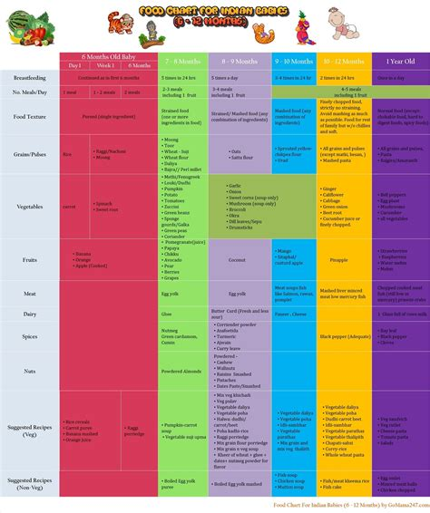 Baby Food Chart For Indian Baby Gomama 247