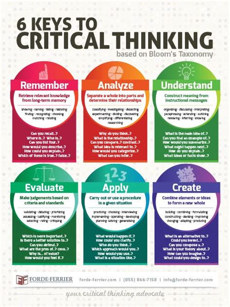 The 6 Keys To Critical Thinking Teacher Classroom Poster  6 Keys To Critical Thinking