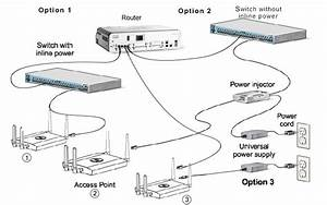 3 Best Options Of Connecting Cisco Router To Wireless Access Point