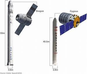 Orbital's Antares rocket makes test flight - BBC News