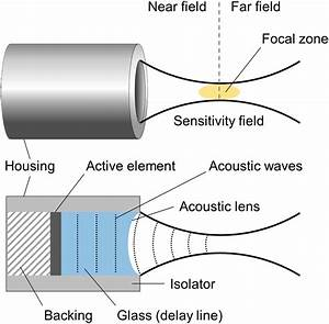 5  Components Of Spherically Focused Ultrasound