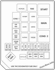 Fuse Box Diagram  U0026gt  Hyundai Elantra  Xd  2000