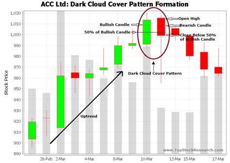 tutorial  dark cloud cover candlestick pattern