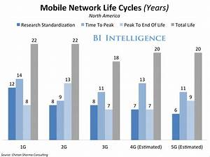 What Net Neutrality Means For Mobile U0026 39 S Biggest