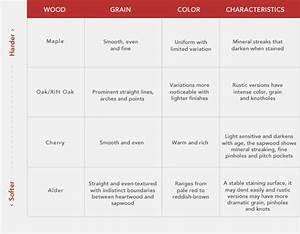 Choosing Cabinet Wood Types - Kitchen Craft