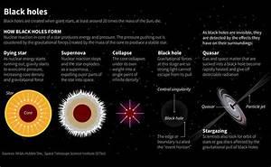 How Black Holes Form Diagram - Pics about space
