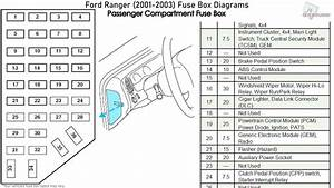 Ford Ranger  2001-2003  Fuse Box Diagrams