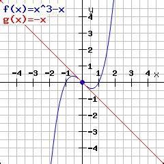 Wendepunkt Berechnen Online : online rechner zum berechnen der tangente an eine funktion ~ Themetempest.com Abrechnung
