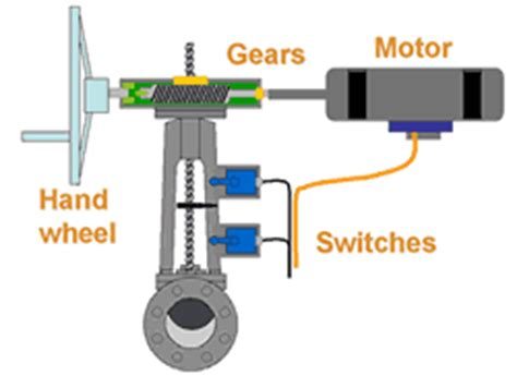 Define Electric Motor by Valve Actuators Selection Guide Engineering360