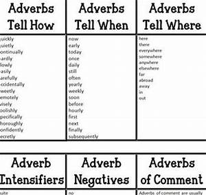 187 best Adverbs images on Pinterest | Adverbs, Anchor ...