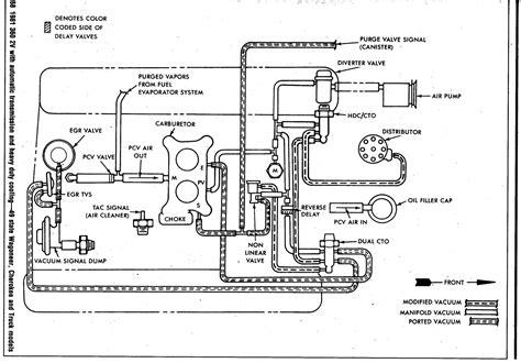 amc  vacuum diagram jeepforumcom