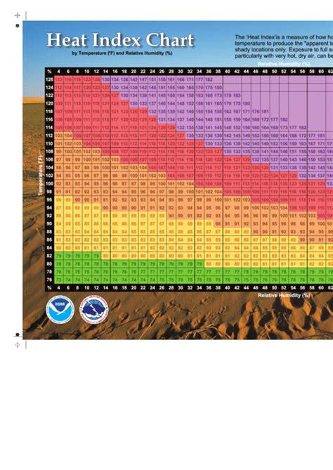 heat index chart noaa printable