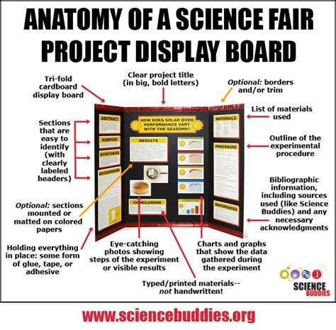 project display board   key part   science