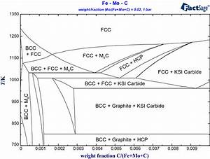 Thermodynamic Calculation Of Aqueous Phase Diagrams