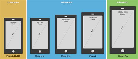 iphone screen dimensions iphone screen sizes resolutions visual ly launch screens xamarin