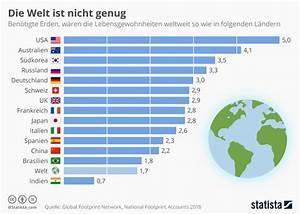 ökologischer Fußabdruck Deutschland : infografik die welt ist nicht genug statista ~ Lizthompson.info Haus und Dekorationen