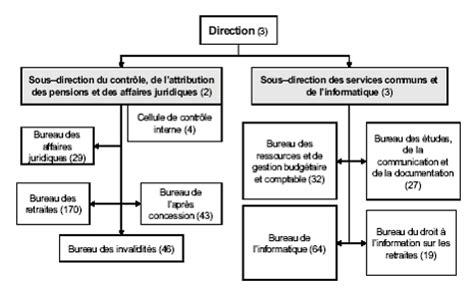 bureau de controle definition la gestion des pensions de l 39 etat une réforme inaboutie
