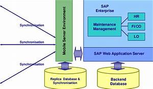 Architecture Of The Sap Mobile Engine Technology