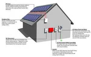 house layout generator sundance solar montana solar wind electrical systems