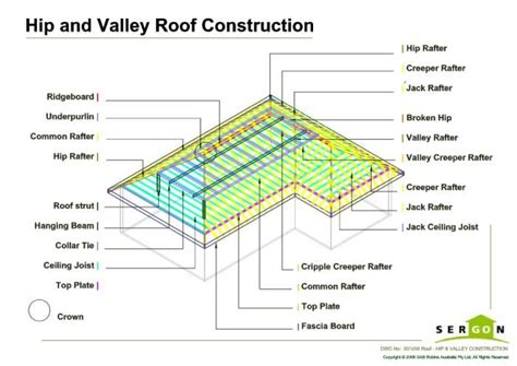 Hip And Valley Roof Construction by 76 Best Images About Arch Details On Roof