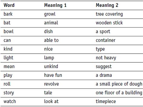 multiple meaning words study guide educationcom